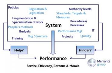 Systems & Lean Methodolgy